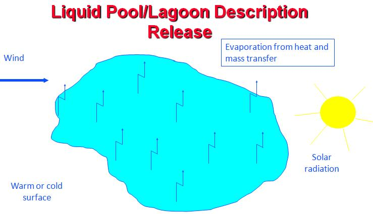 Pool emission conditions